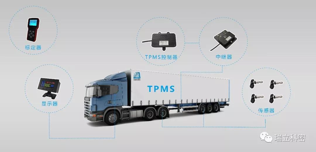 """安全PLUS  瑞立科密""""TPMS+爆胎应急安全装置""""方案"""
